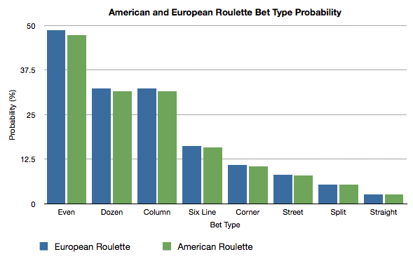 american and european roulette probabilities