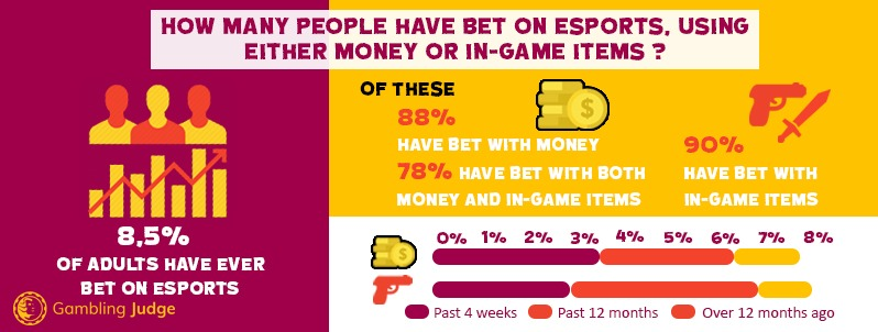 Esports Betting People UK